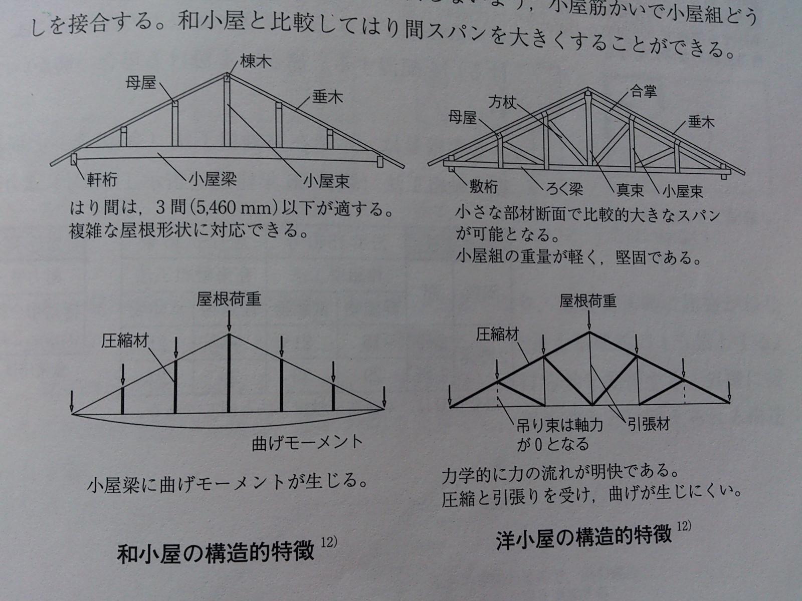 木造建築士 最後の講習: 寺町の...